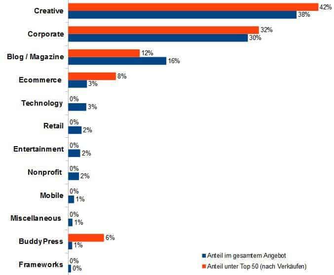 Statistik der WordPress Premium Themes bei Themeforest