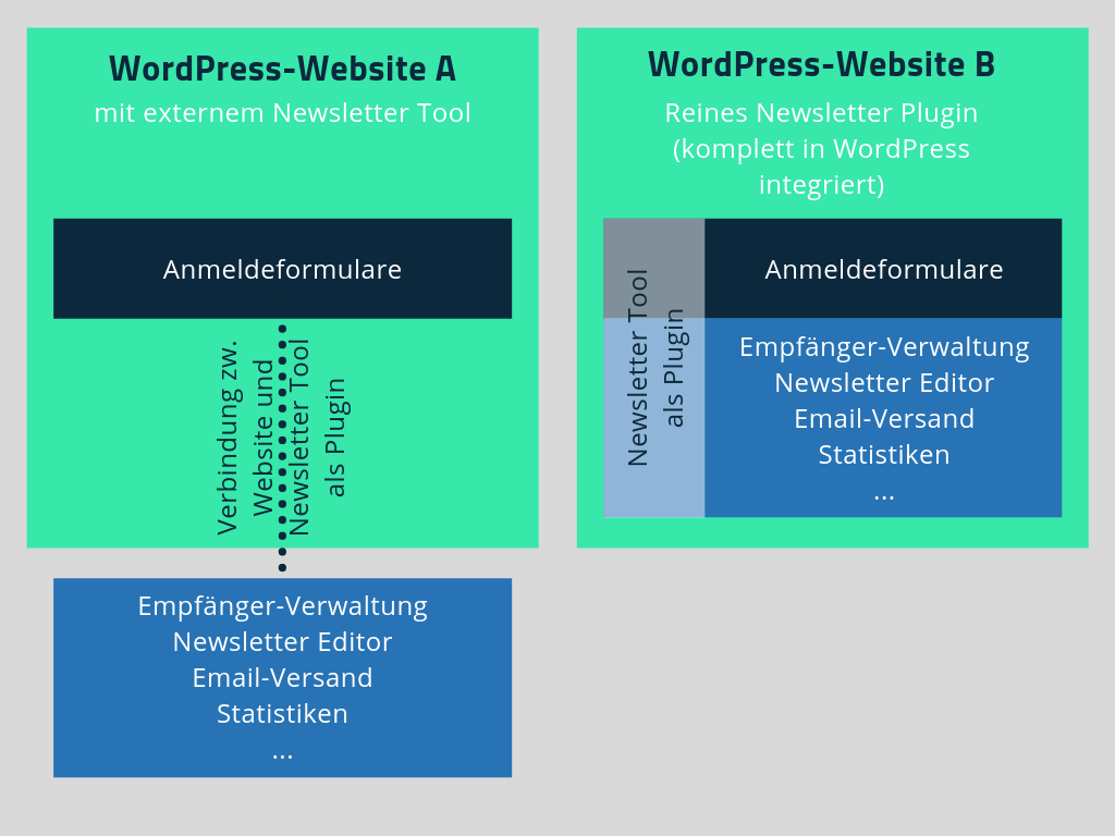 WordPress Newsletter Plugins - externe und interne